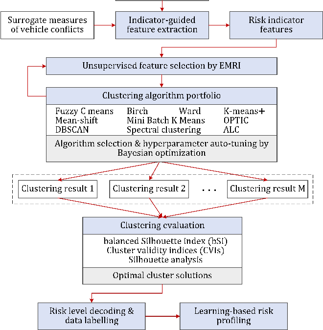 Figure 4 for Automatic Clustering for Unsupervised Risk Diagnosis of Vehicle Driving for Smart Road