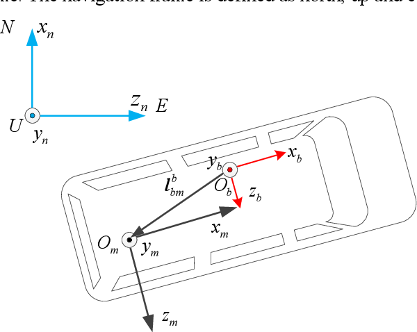 Figure 1 for INS/Odometer Land Navigation by Accurate Measurement Modeling and Multiple-Model Adaptive Estimation