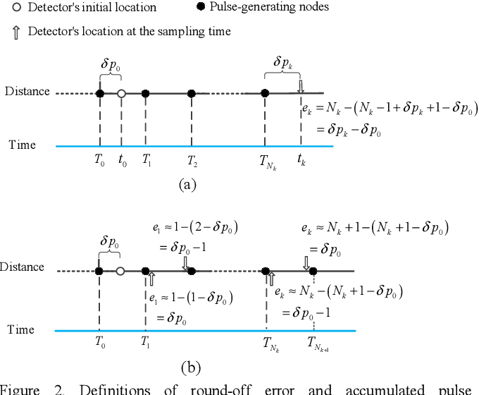 Figure 2 for INS/Odometer Land Navigation by Accurate Measurement Modeling and Multiple-Model Adaptive Estimation