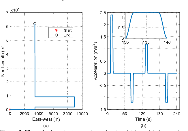 Figure 3 for INS/Odometer Land Navigation by Accurate Measurement Modeling and Multiple-Model Adaptive Estimation