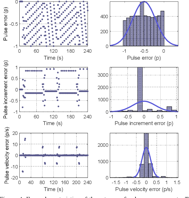 Figure 4 for INS/Odometer Land Navigation by Accurate Measurement Modeling and Multiple-Model Adaptive Estimation