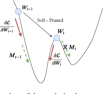 Figure 3 for An Improved Trade-off Between Accuracy and Complexity with Progressive Gradient Pruning
