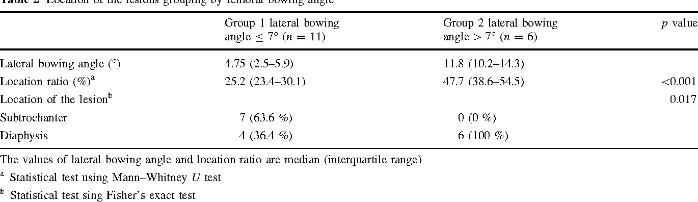 The Correlation Between Lateral Bowing Angle Of The Femur And The