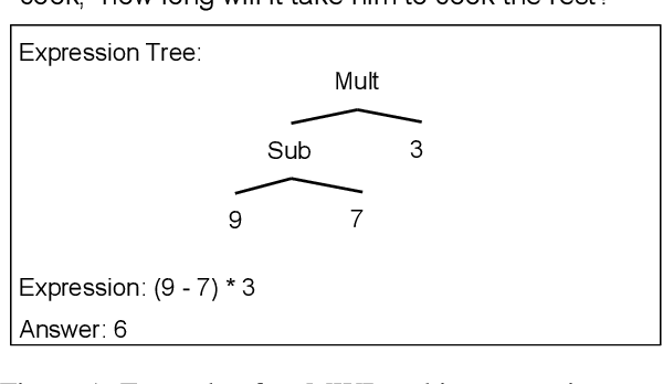 Figure 1 for Investigating Math Word Problems using Pretrained Multilingual Language Models
