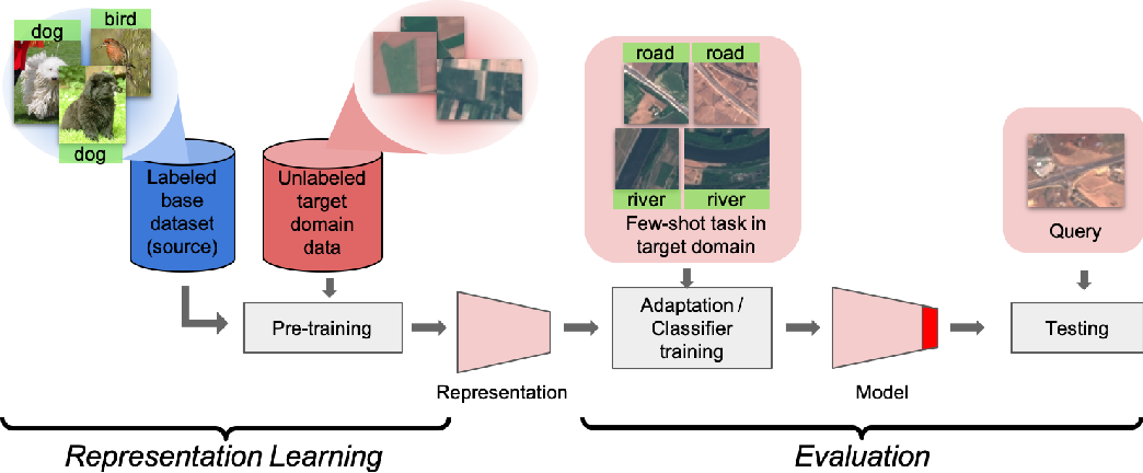 Figure 1 for Self-training for Few-shot Transfer Across Extreme Task Differences