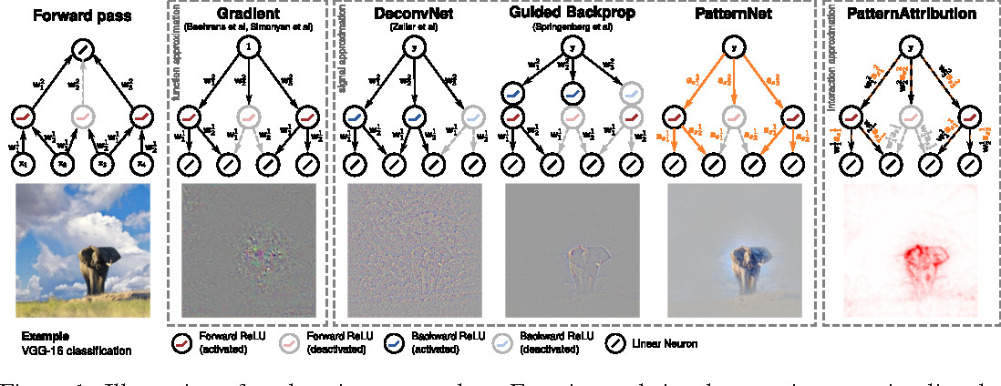 Figure 1 for Learning how to explain neural networks: PatternNet and PatternAttribution