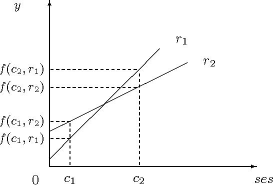 Figure 1: Impossibility to satisfy reward and no cream-skimming.