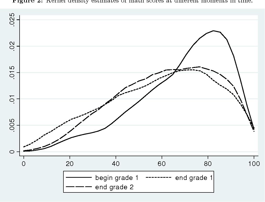 Figure 2: Kernel density estimates of math scores at di¤erent moments in time.