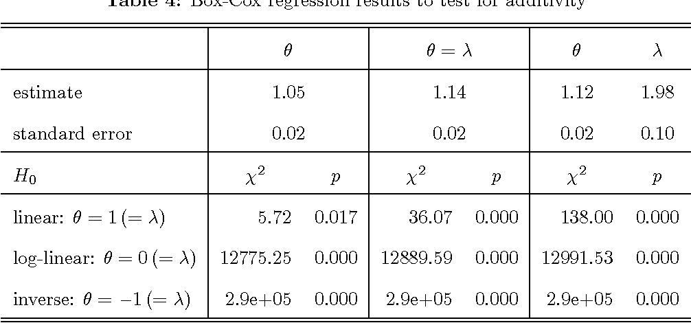 Table 4: Box-Cox regression results to test for additivity