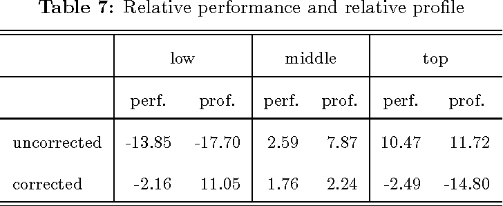Table 7: Relative performance and relative pro le