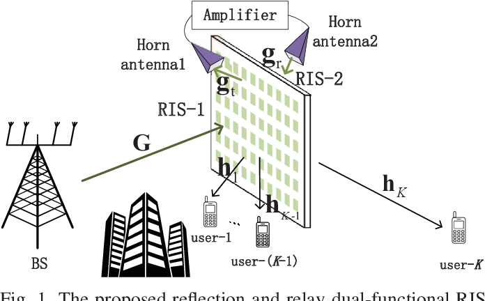 Figure 1 for Reflection and Relay Dual-Functional RIS Assisted MU-MISO Systems