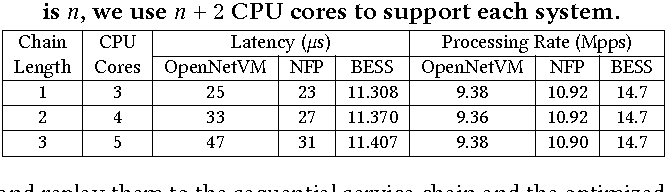 Table 4: Performance of OpenNetVM, NFP, and BESS for service chains of different lengths. When the chain length