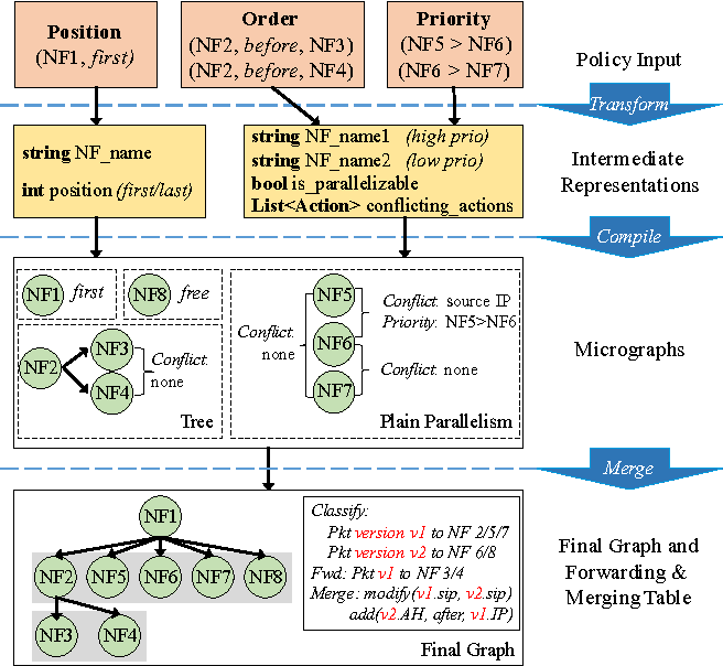 Figure 2: Service Graph Construction Workflow