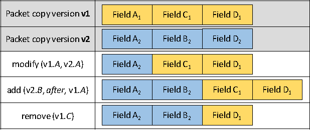 Figure 6: An example of NFPmerging process