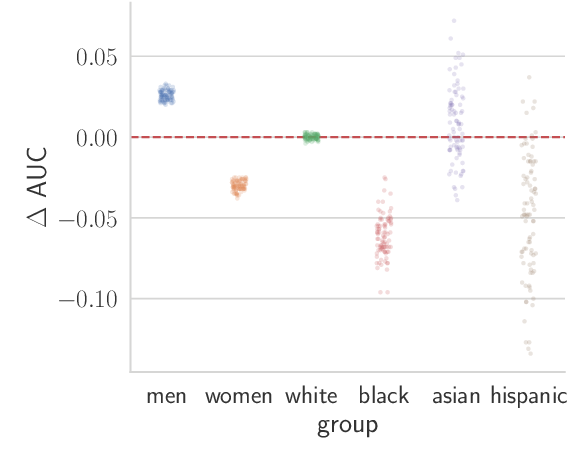 Figure 1 for On the Impact of Random Seeds on the Fairness of Clinical Classifiers