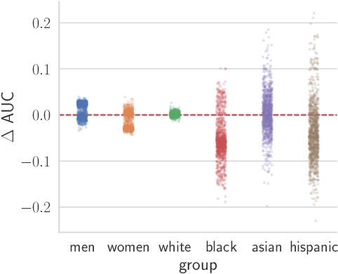 Figure 4 for On the Impact of Random Seeds on the Fairness of Clinical Classifiers