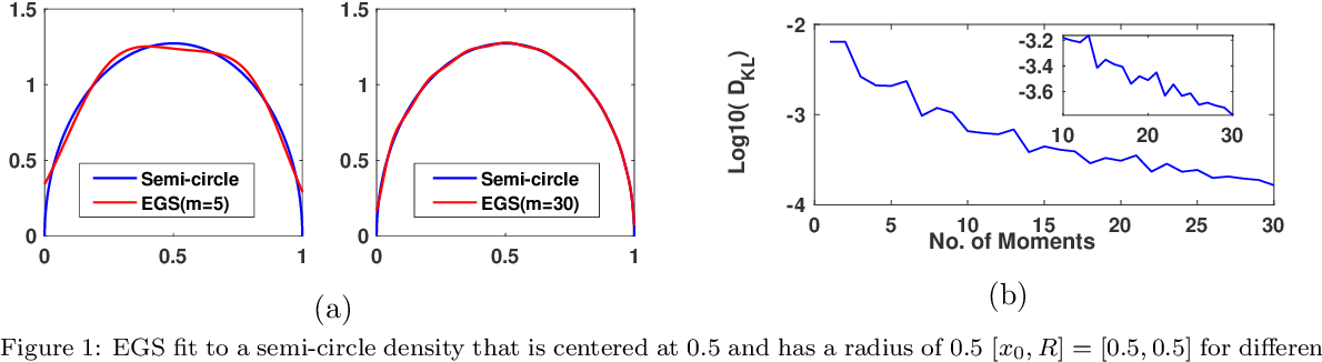 Figure 1 for A Maximum Entropy approach to Massive Graph Spectra