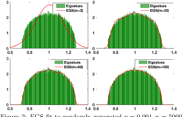 Figure 3 for A Maximum Entropy approach to Massive Graph Spectra