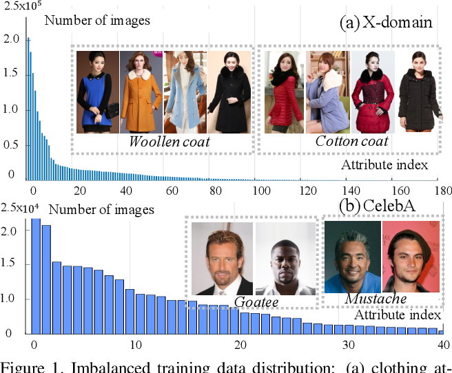 Figure 1 for Class Rectification Hard Mining for Imbalanced Deep Learning