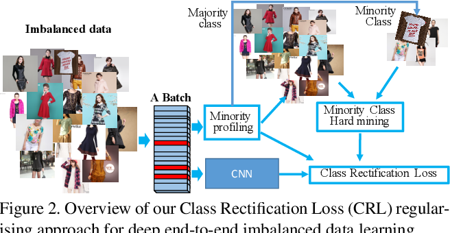 Figure 2 for Class Rectification Hard Mining for Imbalanced Deep Learning
