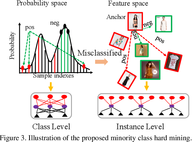 Figure 4 for Class Rectification Hard Mining for Imbalanced Deep Learning