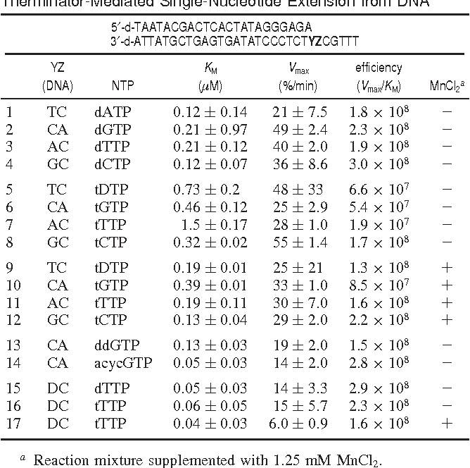 Table 3. Steady-State Kinetic Parameters for Therminator-Mediated Single-Nucleotide Extension from DNA