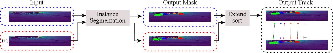 Figure 1 for PointIT: A Fast Tracking Framework Based on 3D Instance Segmentation