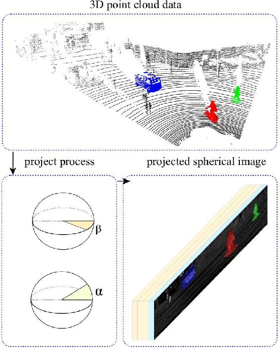 Figure 2 for PointIT: A Fast Tracking Framework Based on 3D Instance Segmentation