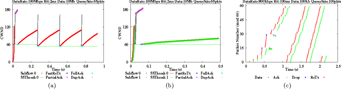 Figure 1: (a) MPTCP with a single subflow, (b) MPTCP with two subflows (c) MPTCP with a single subflow and two packet drops (as in [4]). Packet size is 536 bytes in above simulations