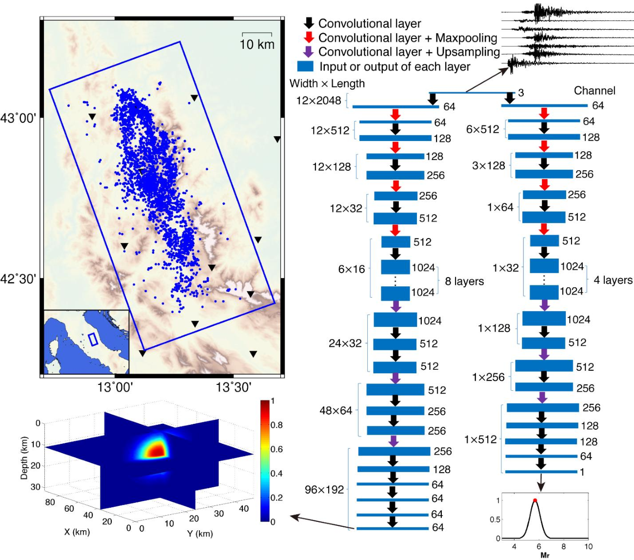 Figure 2 for Real-time Earthquake Early Warning with Deep Learning: Application to the 2016 Central Apennines, Italy Earthquake Sequence