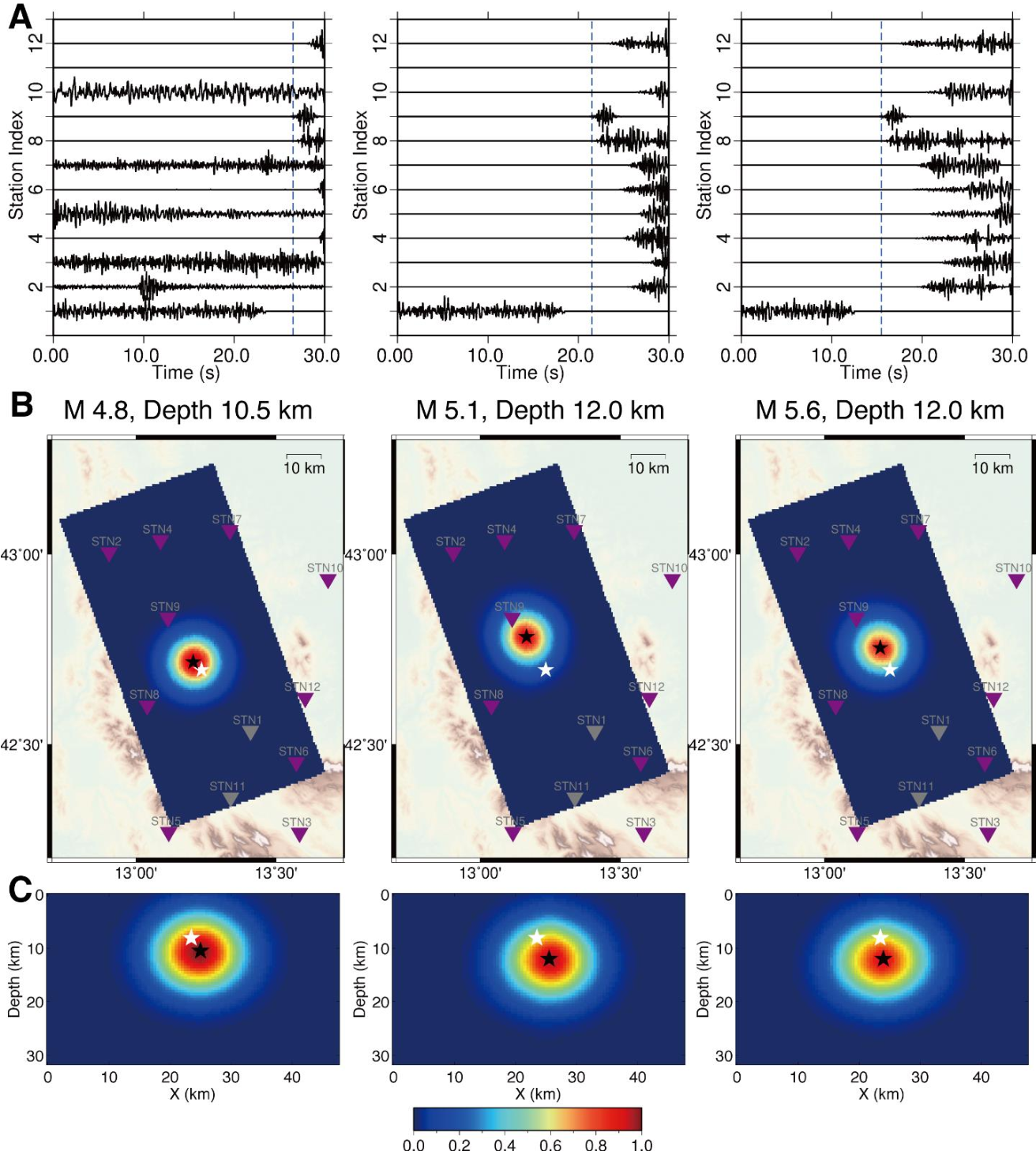 Figure 3 for Real-time Earthquake Early Warning with Deep Learning: Application to the 2016 Central Apennines, Italy Earthquake Sequence