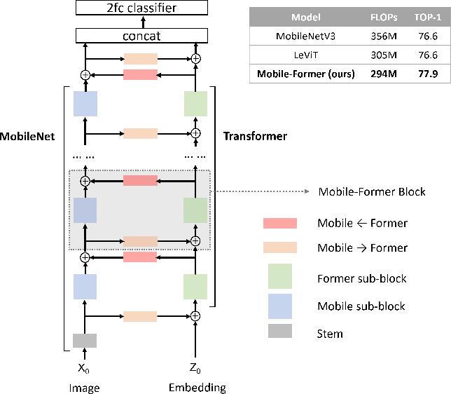 Figure 1 for Mobile-Former: Bridging MobileNet and Transformer