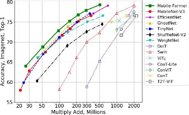 Figure 3 for Mobile-Former: Bridging MobileNet and Transformer