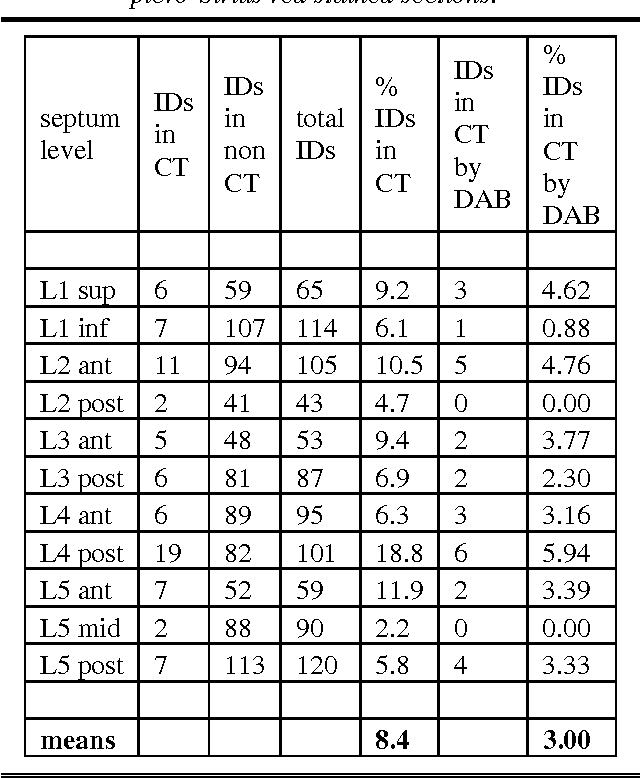 Table 1 From Inter Ventricular Septum New Observations On The