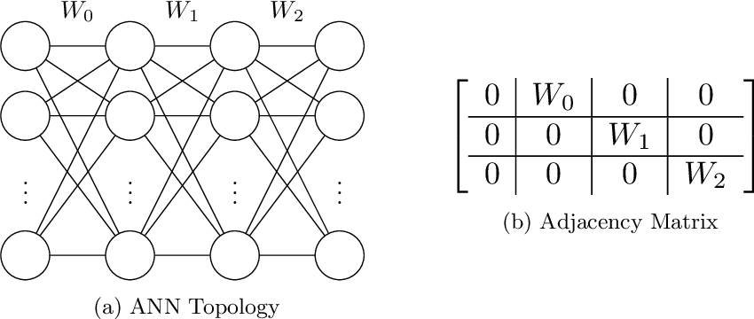 Figure 1 for Formal derivation of Mesh Neural Networks with their Forward-Only gradient Propagation