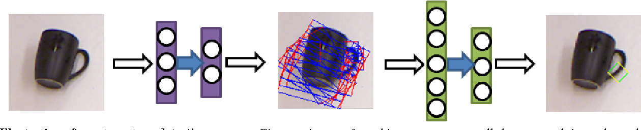 Figure 3 for Deep Learning for Detecting Robotic Grasps