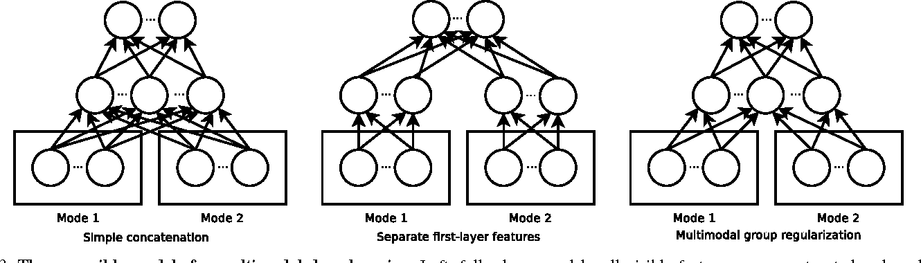 Figure 4 for Deep Learning for Detecting Robotic Grasps