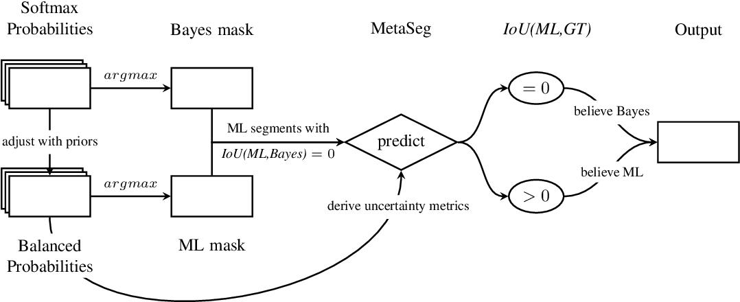Figure 1 for MetaFusion: Controlled False-Negative Reduction of Minority Classes in Semantic Segmentation