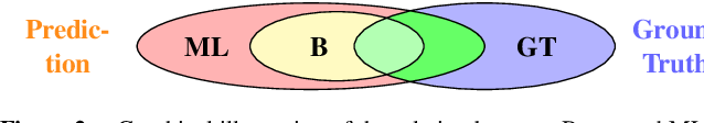 Figure 3 for MetaFusion: Controlled False-Negative Reduction of Minority Classes in Semantic Segmentation