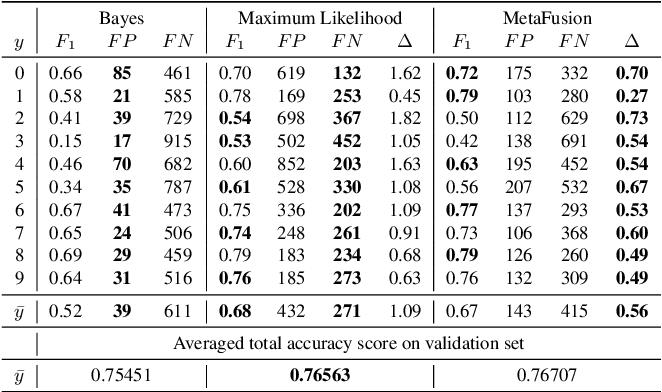 Figure 2 for MetaFusion: Controlled False-Negative Reduction of Minority Classes in Semantic Segmentation