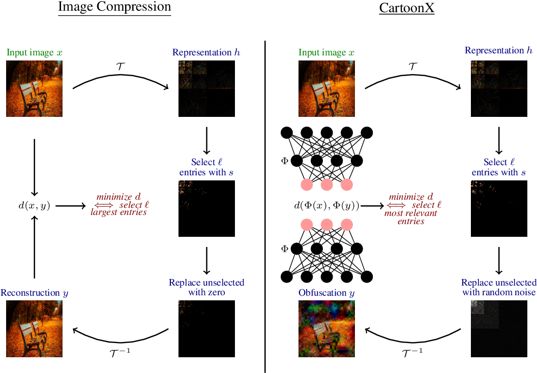 Figure 3 for Cartoon Explanations of Image Classifiers
