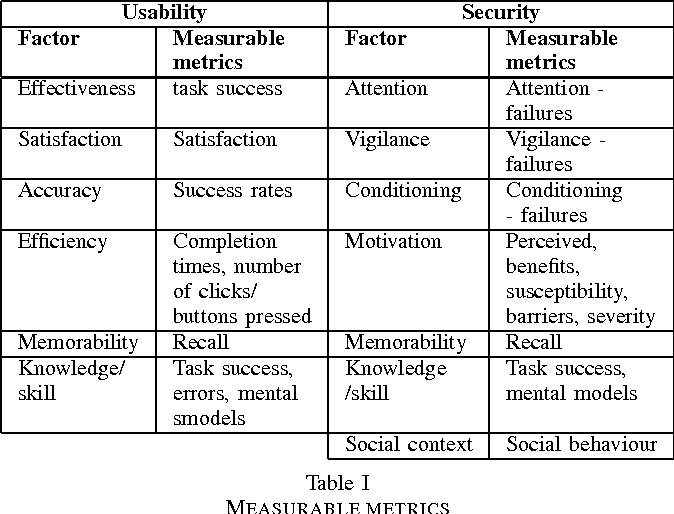 Table I from Security and Usability: Analysis and Evaluation