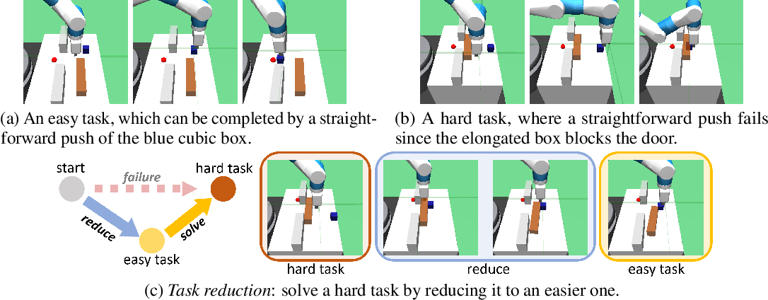 Figure 1 for Solving Compositional Reinforcement Learning Problems via Task Reduction