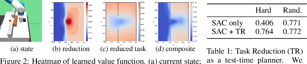 Figure 2 for Solving Compositional Reinforcement Learning Problems via Task Reduction