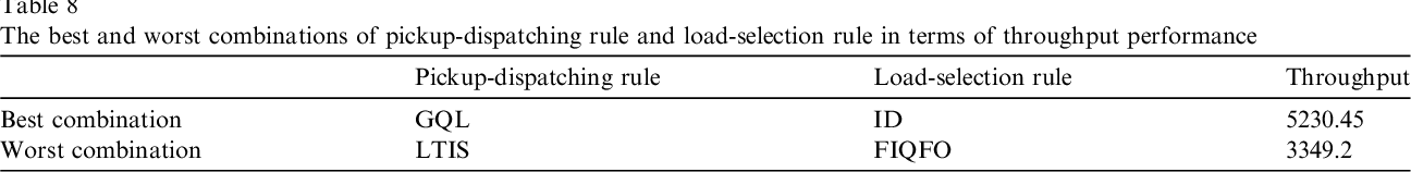 Table 8 The best and worst combinations of pickup-dispatching rule and load-selection rule in terms of throughput performance
