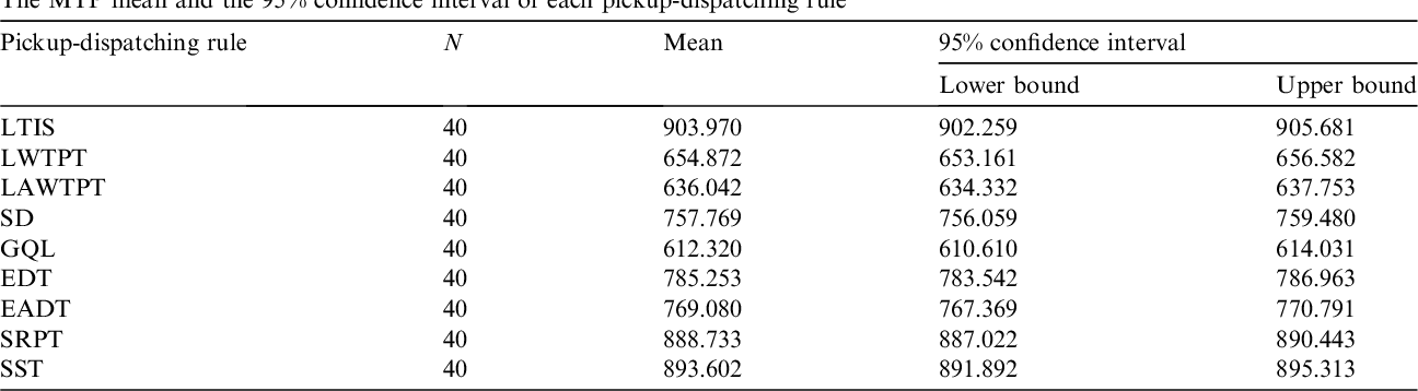 Table 19 The MTP mean and the 95% confidence interval of each pickup-dispatching rule