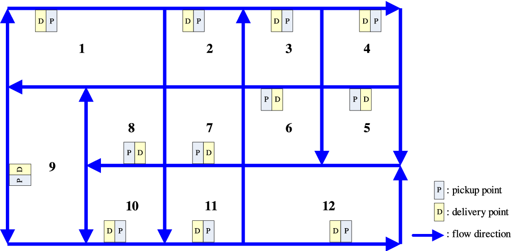 Fig. 2. The layout of the manufacturing system.