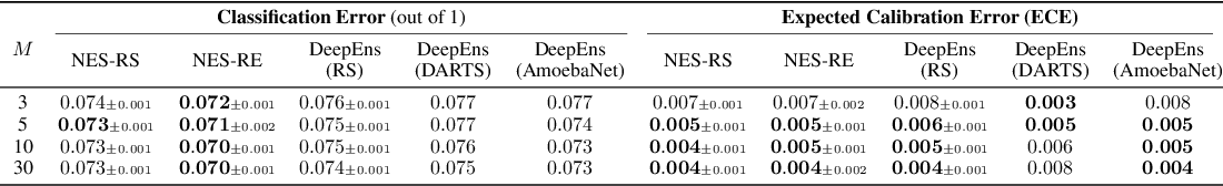 Figure 4 for Neural Ensemble Search for Performant and Calibrated Predictions