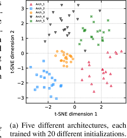Figure 1 for Neural Ensemble Search for Performant and Calibrated Predictions