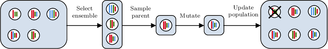 Figure 3 for Neural Ensemble Search for Performant and Calibrated Predictions